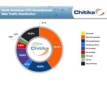 Siêu phẩm của HTC đang gặp vấn đề lớn